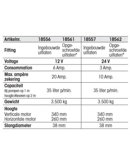 Electr, membraamlenspomp voor bilge en afvalwater